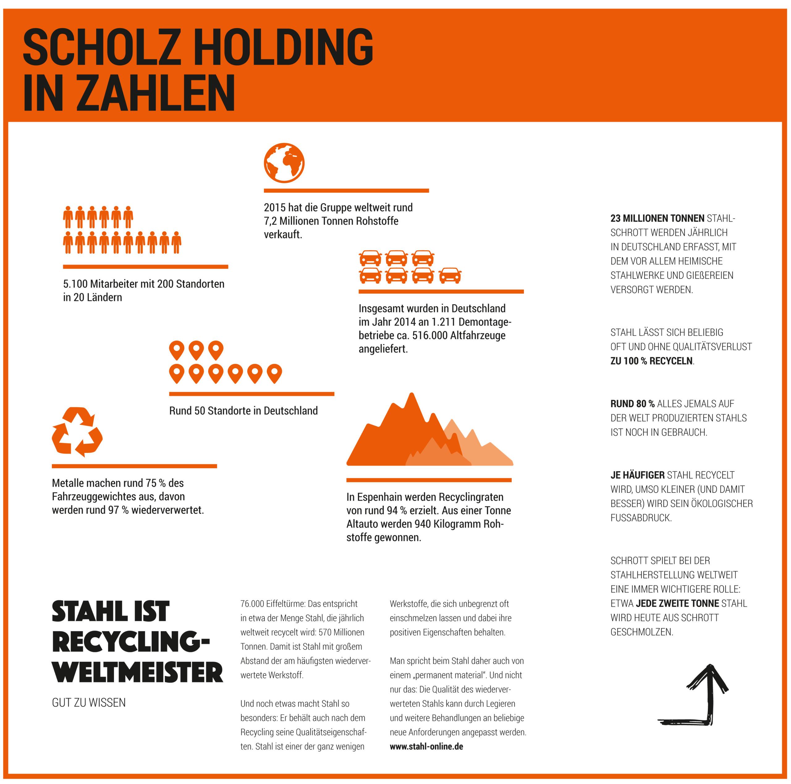 Infografik Scholz Holding in Zahlen